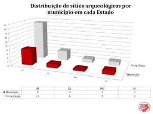 Distribuição de sítios arqueológicos por município em cada Estado