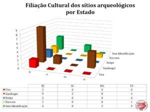 Filiação Cultural dos sítios arqueológicos constantes da Coleção Salles Cunha por Estado segundo a nomenclatura original dos documentos