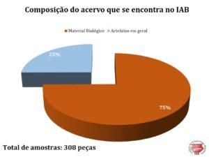 Composição do acervo que se encontra na Coleção Salles Cunha no IAB