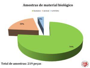 O material biológico de origem humana compreende 76% do material biológico total